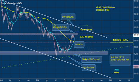 EURJPY: EURJPY Into New Year