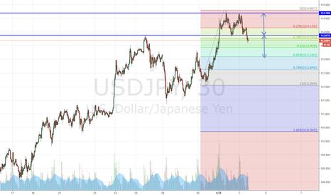 USDJPY: ドル円 NFP前だがどうなるか。