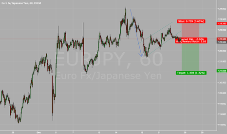 EURJPY: EURJPY - Bear Flag Break Continuation