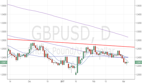 GBPUSD: GBP/USD – Sideways to bearish move likely