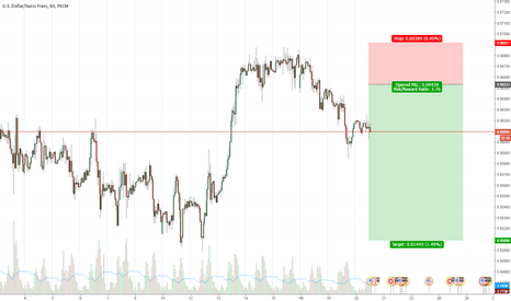 USDCHF: USD/CHF Pullback short