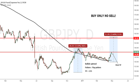GBPJPY: GBPJPY : Weekly analysis