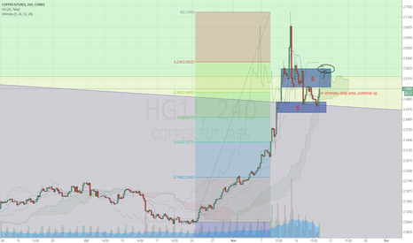 HG1!: Waiting for breakout signal.