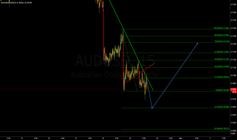 AUDUSD: Looking For Buy (LFB)