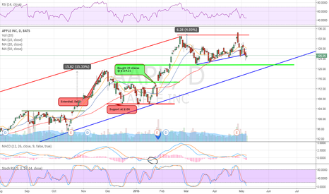AAPL: $AAPL key support