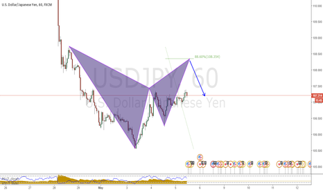 USDJPY: bear bat