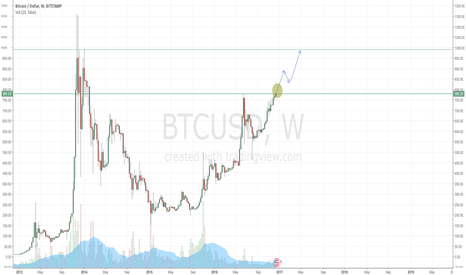 BTCUSD: Bitstamp breaks July 778 Highs - Target ~950-1000