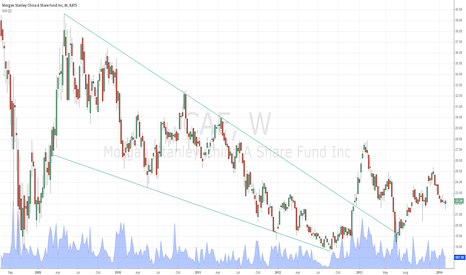CAF: Falling wedge breakout