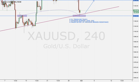 XAUUSD: GOLD READY FOR REVERSAL?