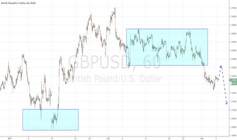 GBPUSD: Pound short