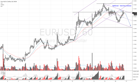EURUSD: EURUSD Sell upthrust with low volume test