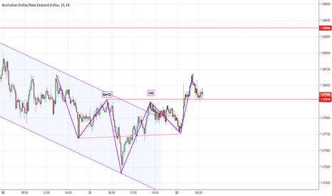 AUDNZD: AB=CD and IHS