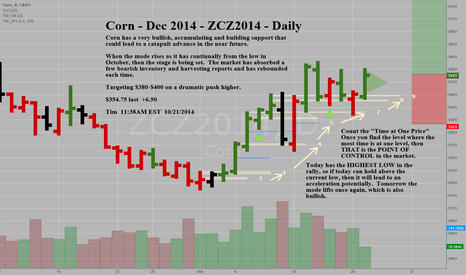 ZCZ2014: Corn - Dec 2014 - ZCZ2014 - Daily - VERY BULLISH ACCUMULATION