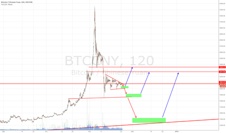 BTCCNY: BTC/CNY - Sidelines - Waiting for a clear breakout