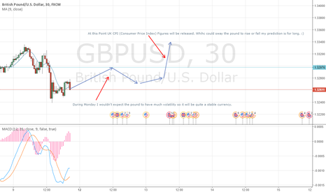 GBPUSD: GBPUSD Long Based on UK CPI Figures Being Released (Tues)