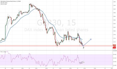GER30: German index rebound? Rize or die?