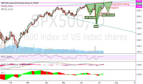 SPX500: Inverse head and shoulders pattern