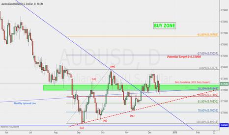 AUDUSD: Bullish Bias on Aussie Dollar