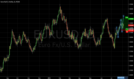 EURUSD: impulse in eur usd