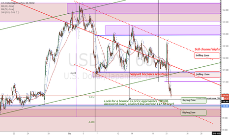 USDJPY: USDJPY Price structure analysis (1H). Look for the bounce higher