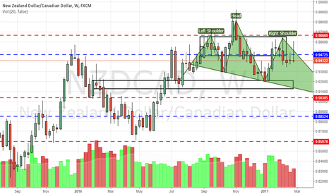 NZDCAD: NZDCAD H&S continues to be in play