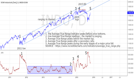 INDU: DOW following an ATR topping pattern?
