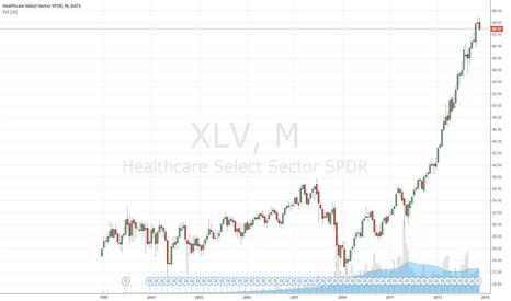 XLV: Health Care ETF