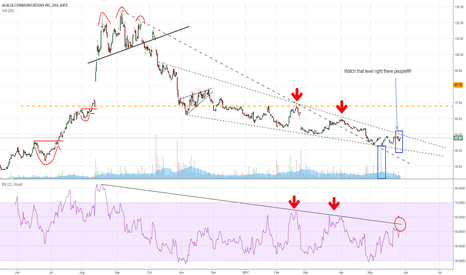 ACIA: $ACIA looking to break out past existing resistance?