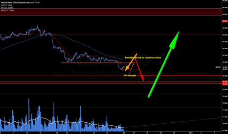 NZDJPY: Limited time short opportunity?