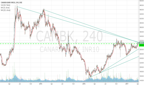 CANBK: Canara Bank Squeeze   Momentum
