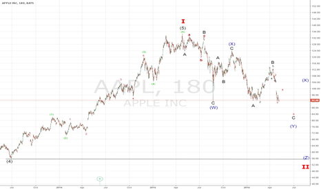 AAPL: ELLIOTT DOUBLE ZIGZAG-APPLE RALLY THEN SELLING SHOULD RESUME $56