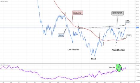 USOIL: Crude Oil - Inverse H & S (52.60-.90 Key)