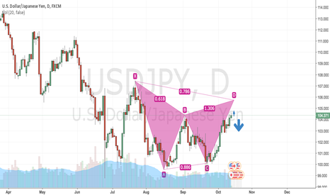 USDJPY: Bearish Gartley USD/JPY