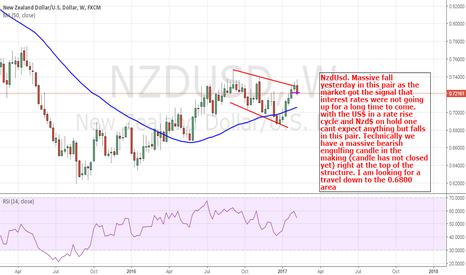 NZDUSD: NZDUSD: Weekly Chart Sporting a Bearish Candle