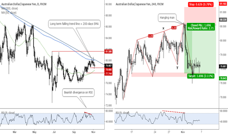 AUDJPY: An example of how to spot a good trade #forex