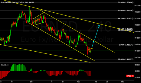 EURNZD: EURNZD is this the start of the BIG move?