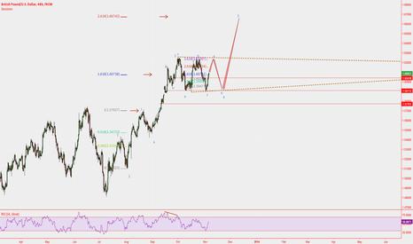 GBPUSD: GBP Short --> Long? Possible Elliott Wave 4th Wave Triangle