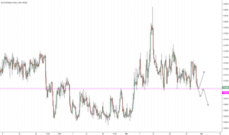 EURCHF: Talk about a level