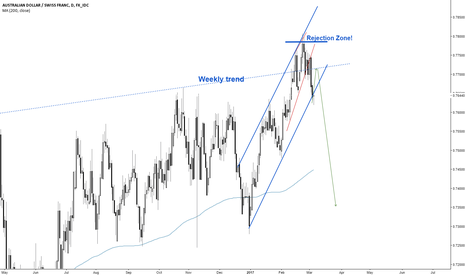 AUDCHF: AUDCHF Strong move soon?
