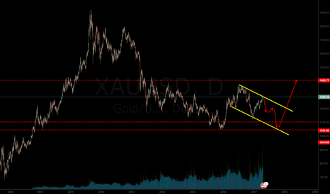 XAUUSD: long term view for gold
