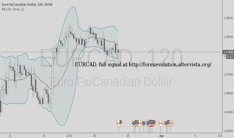 EURCAD: full signal at..