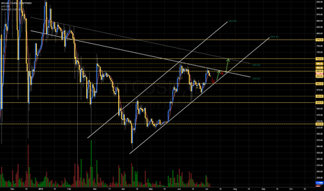 BTCUSD: Daily Channel and Trendline tell a story