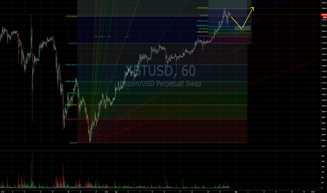 """XBTUSD: Upside down """"W"""" with a lower high..."""