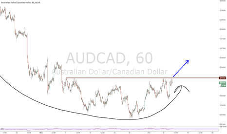 AUDCAD: Kangaroos are looking to jump