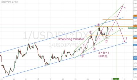 1/USDJPY*DXY: 円高調整へのシナリオ