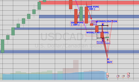 USDCAD: Will UCAD RISE???