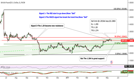 GBPUSD: GBPUSD The 1.29 become new resistance to sell
