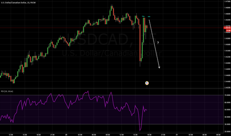USDCAD: Double top USD/cad