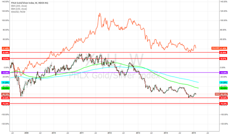 XAU: Gold long?