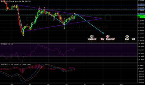EURGBP: Triangle chart pattern for EURGBP